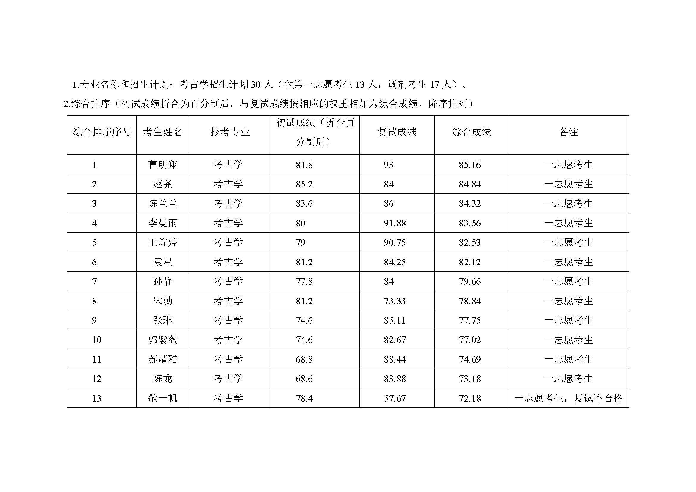 郑州大学历史学院2021年考古学硕士研究生复试结果综合排序公示表_页面_1.jpg